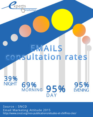 emails time consultation rates