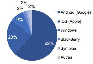 market share OS en 2015