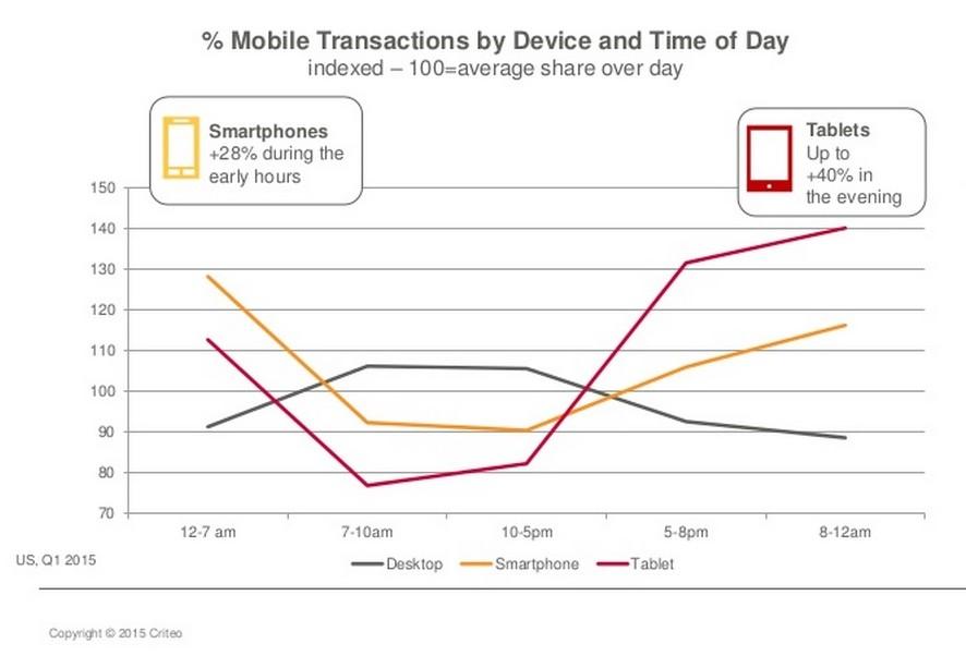 schéma utilisation mobile
